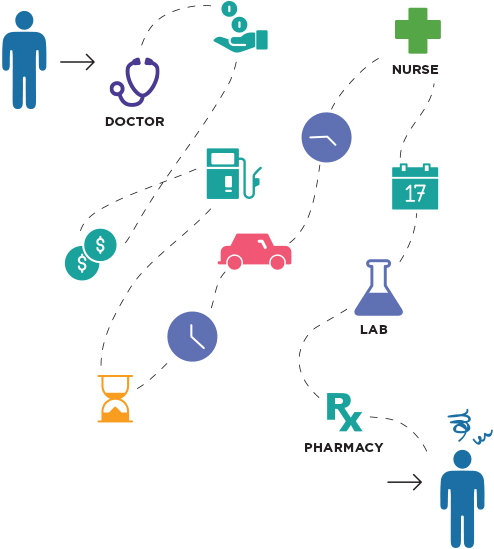 Traditional-Healthcare-Complicated-Expensive-Graphic